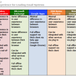 UX in leading email systems